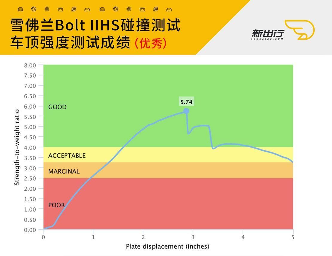 13-雪佛兰Bolt-IIHS-车顶强度测试.jpg