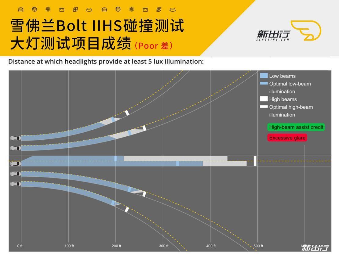 14-雪佛兰Bolt-IIHS-大灯测试.jpg