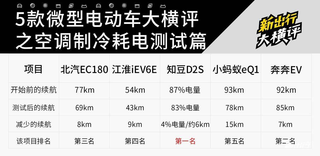 20-新出行5辆微型电动车横评.jpg