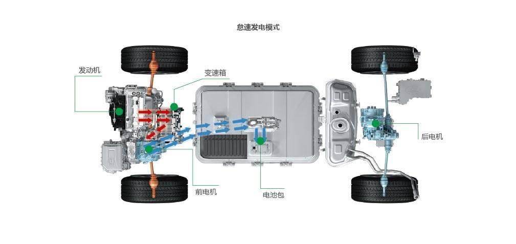 比亚迪唐100技术解析_比亚迪唐100怠速发电模式.jpg