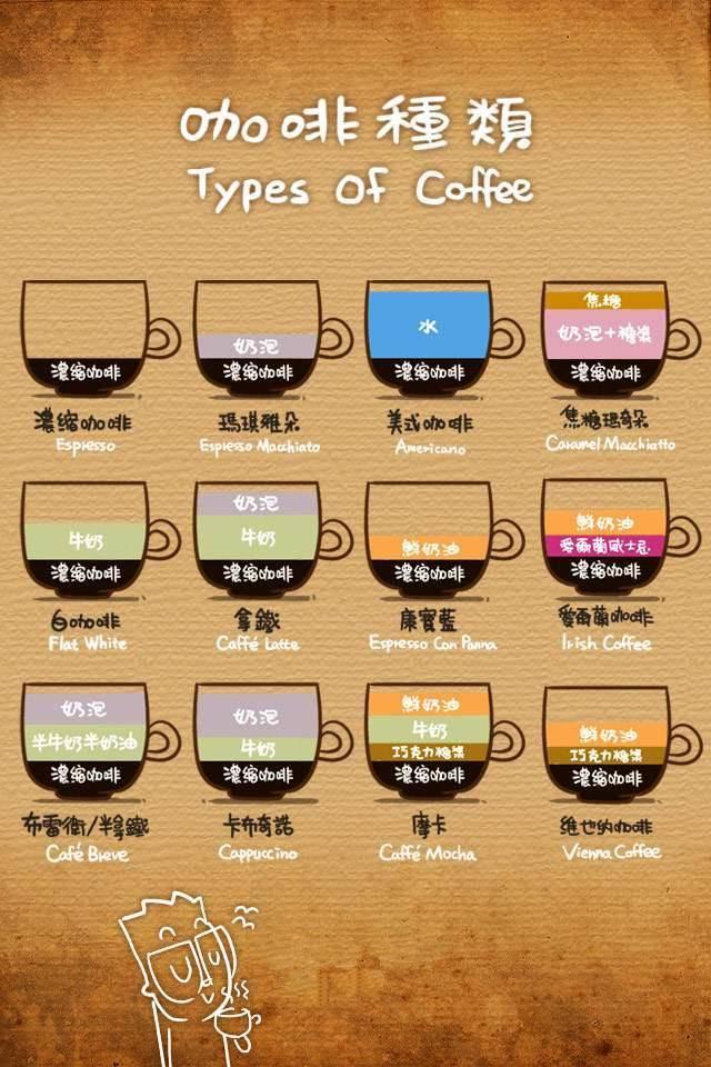 咖啡的种类.jpg
