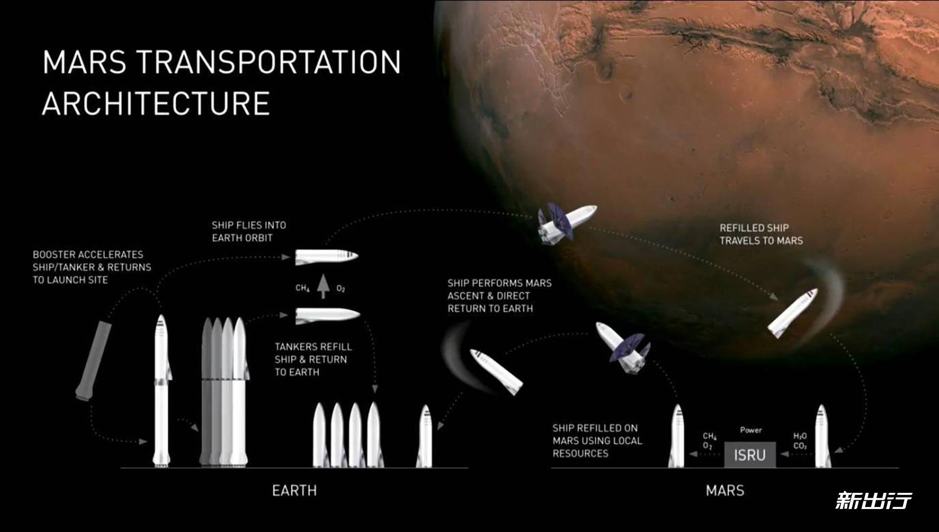 spacex星际飞船最新消息图片
