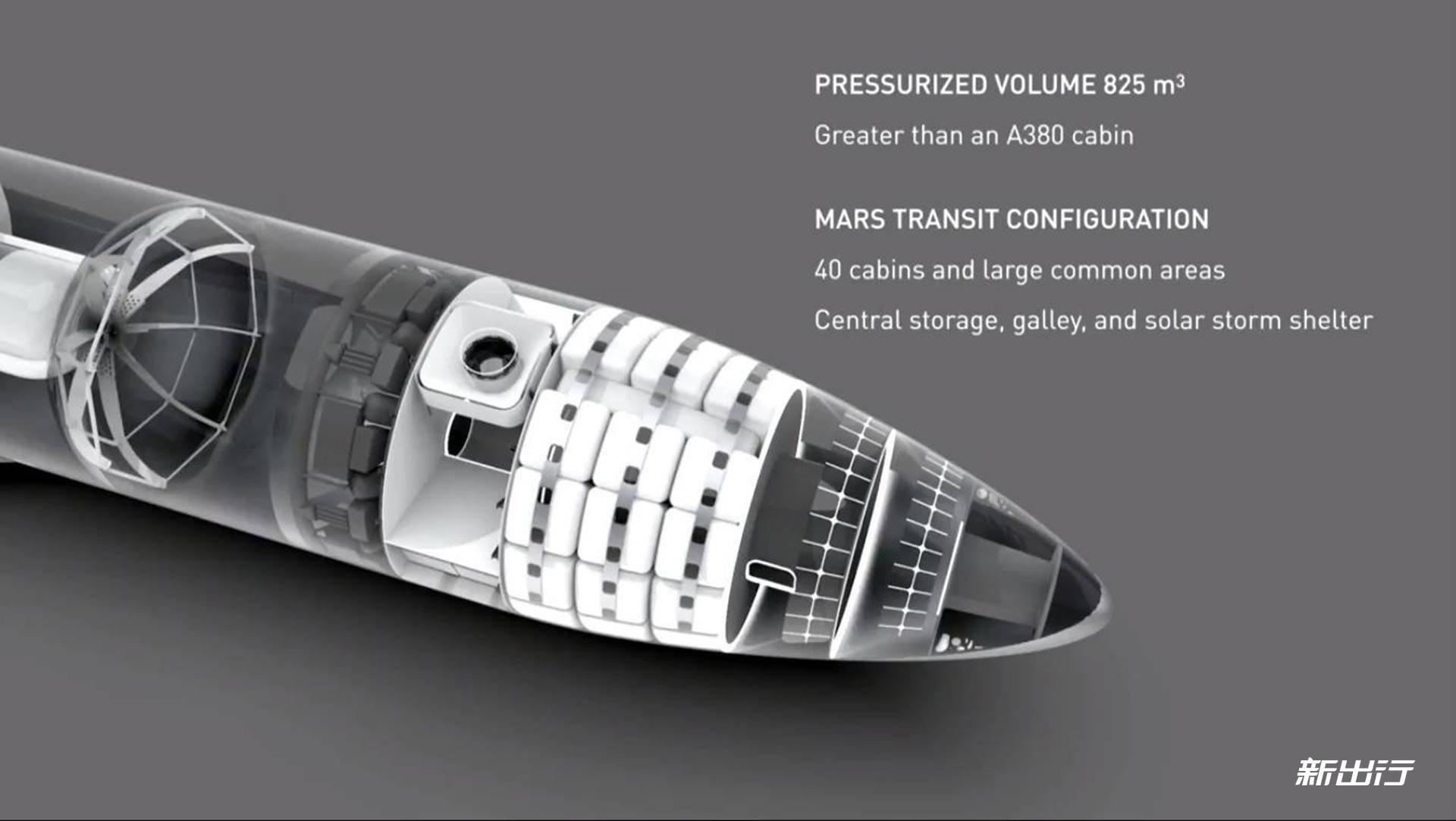 spacex星际飞船和火箭区别图片