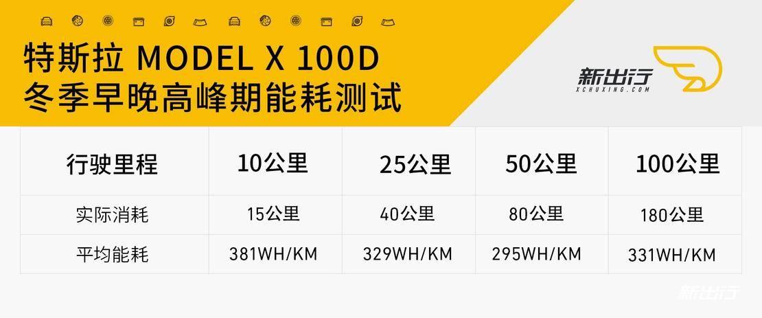 特斯拉ModelX100D早晚高峰期100公里测试.jpg