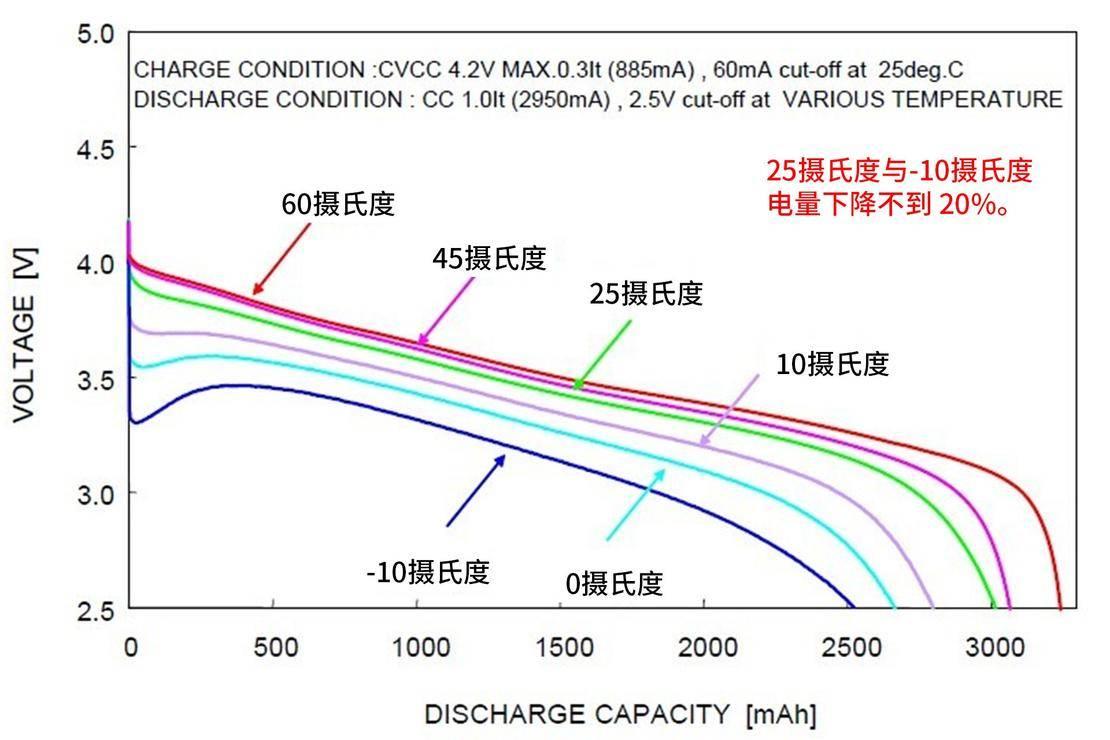 特斯拉ModelX100D早晚高峰期100公里测试_06.jpg
