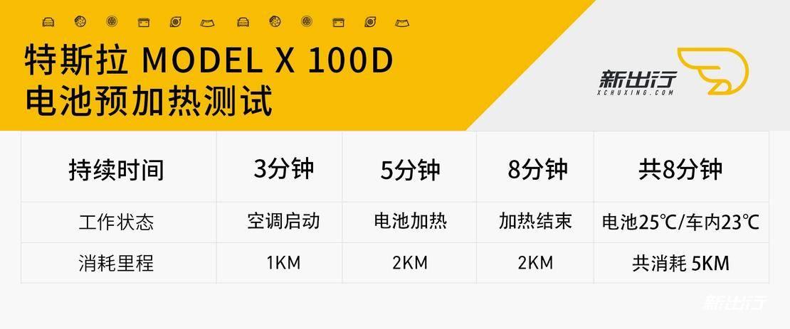 特斯拉ModelX100D早晚高峰期100公里测试_电池预加热测试.jpg