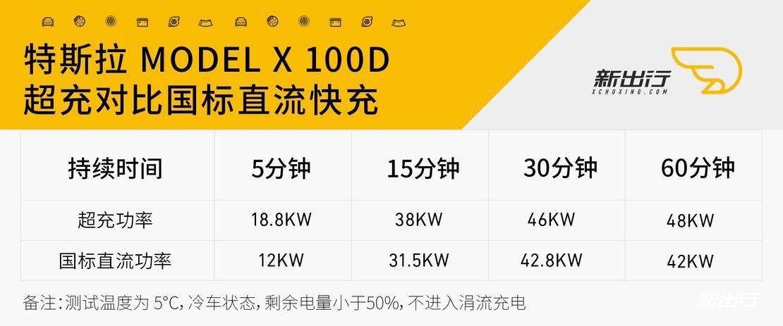 特斯拉ModelX100D早晚高峰期100公里测试_冷车充电测试.jpg