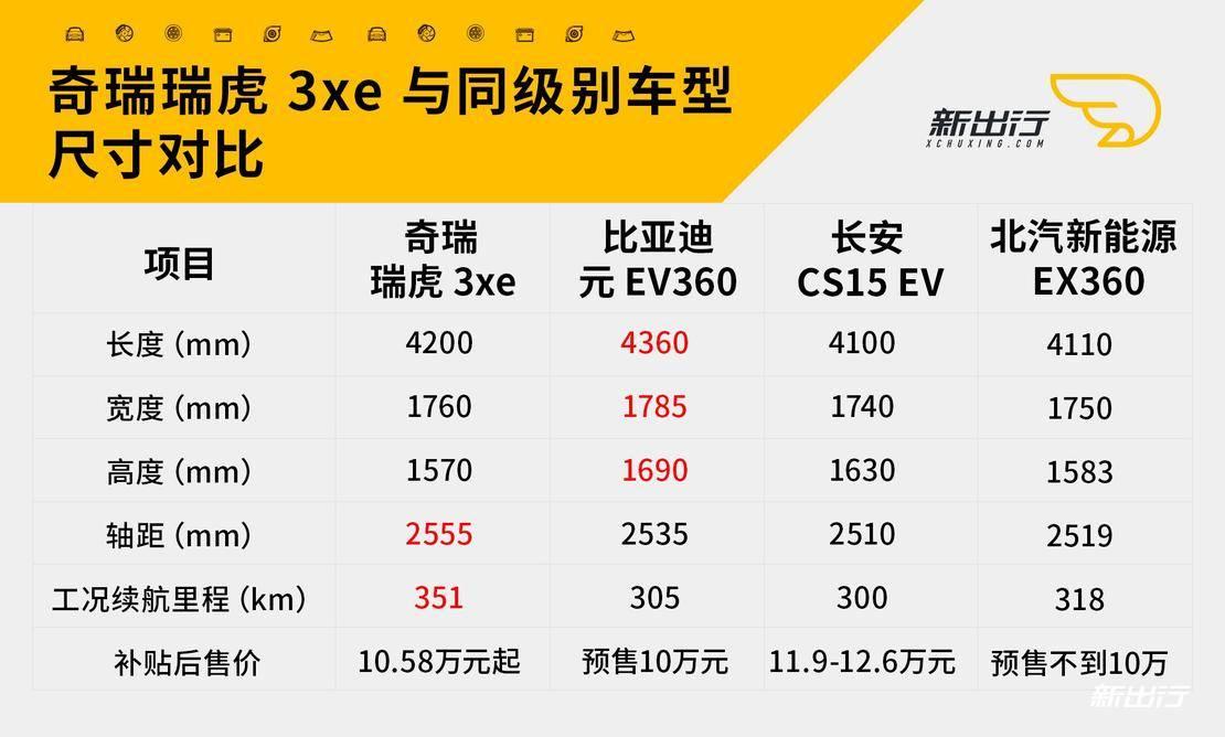 瑞虎3xe等小型纯电SUV参数对比.jpg