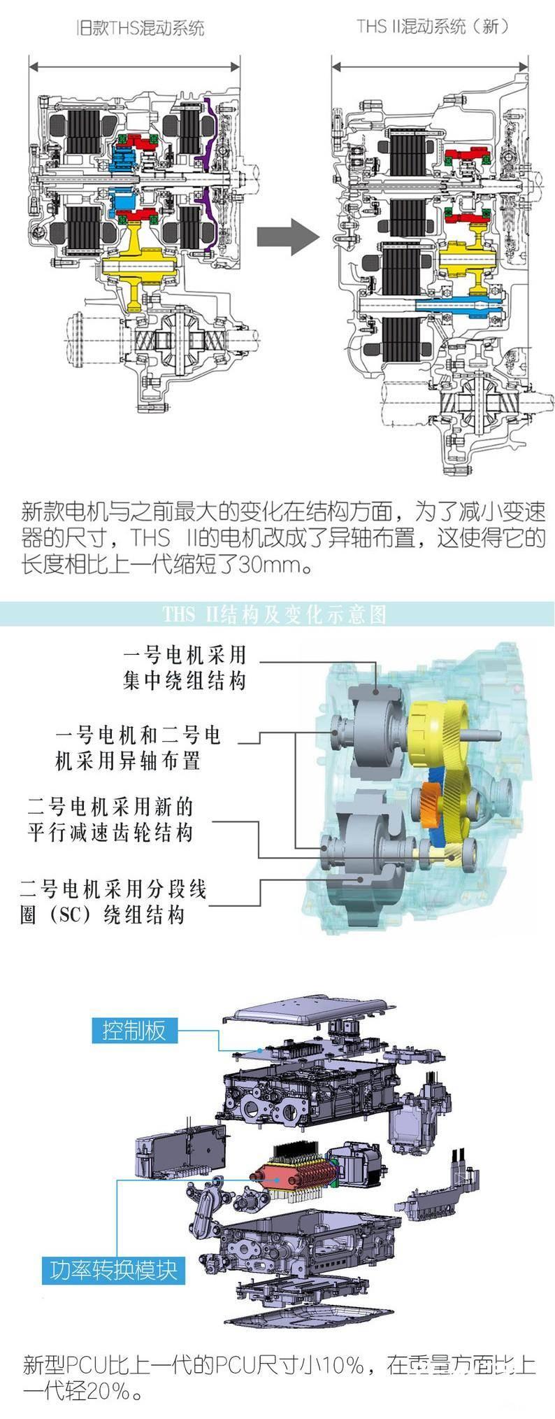 10-新混动系统的变化THSII.jpg