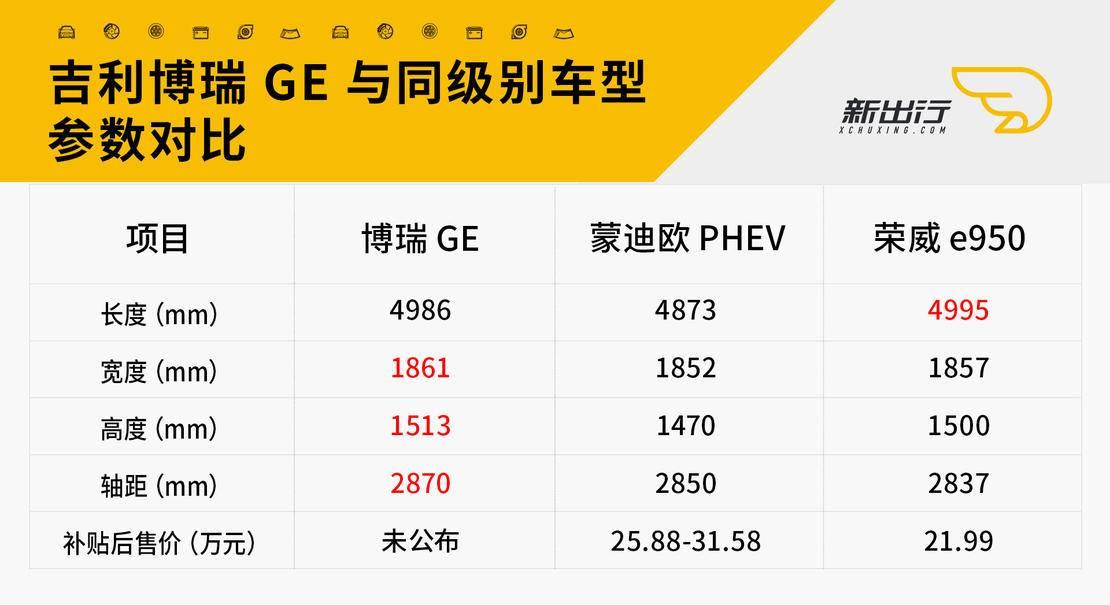 博瑞GE与同级别参数对比.jpg