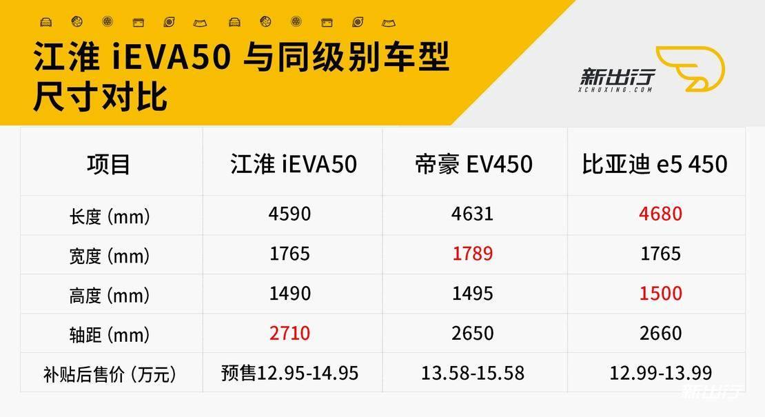 江淮iEVA50与同级别参数对比.jpg
