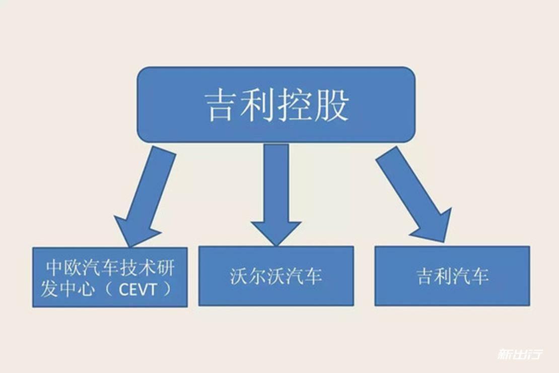 4-吉利平台架构解析.jpg