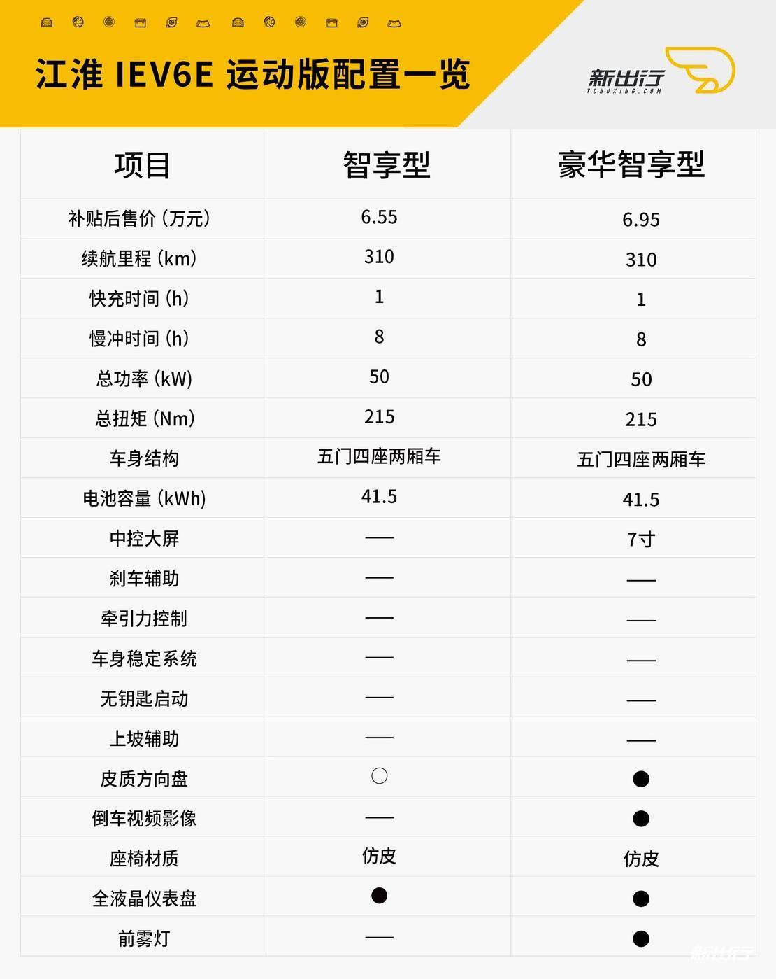 江淮-iev6e-运动版配置表psd.jpg