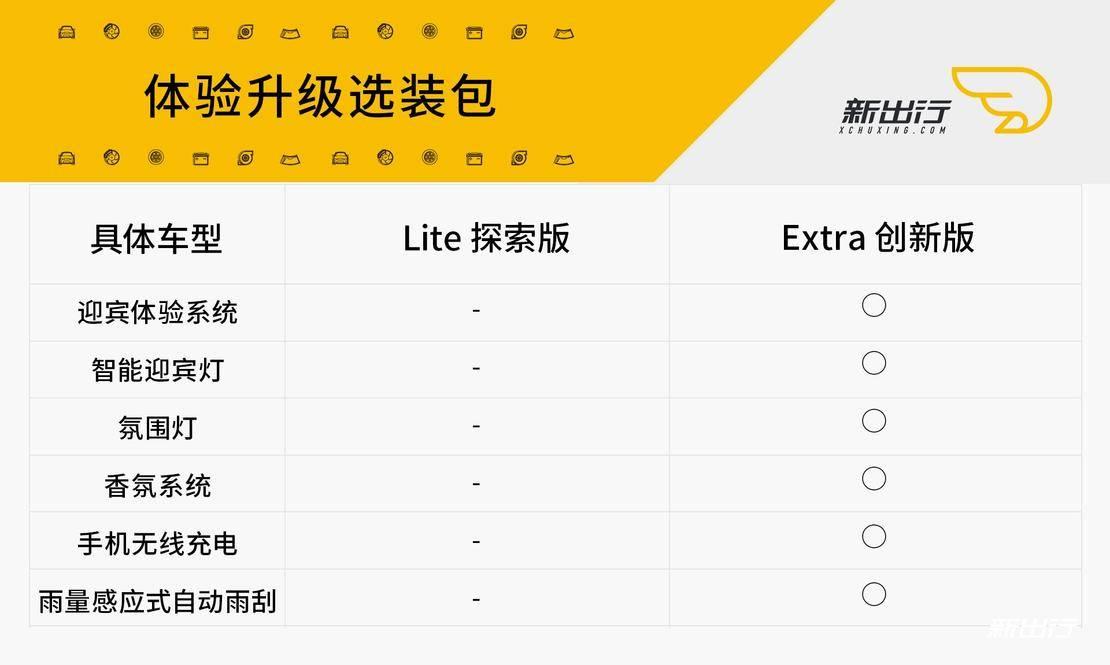 威马EX5_第三步选择配置_04.jpg