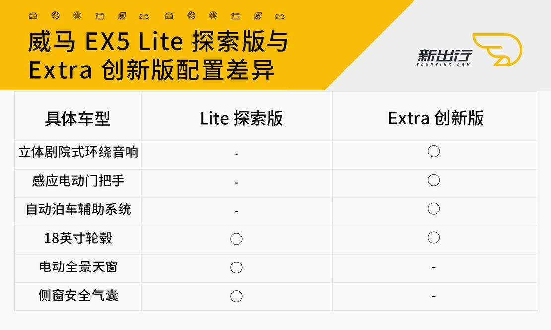 威马EX5_第三步选择配置_01_01.jpg