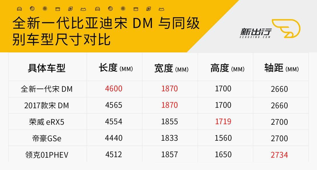 宋dm同级别尺寸.jpg