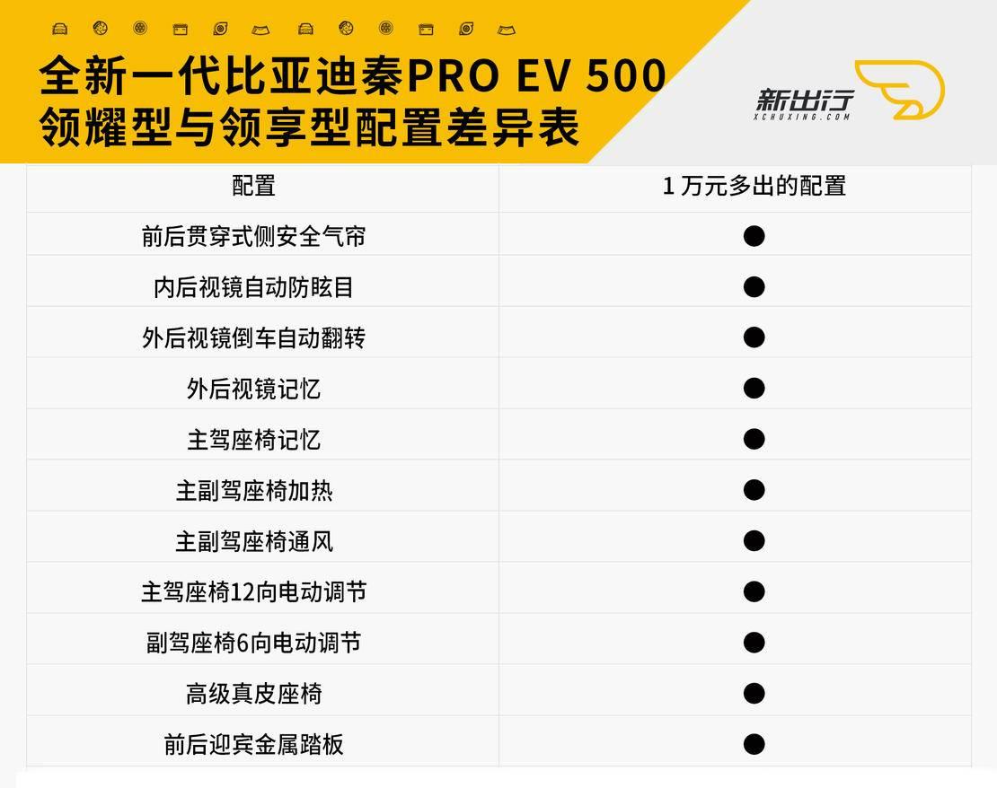 EV500-2领耀与领享配置差异表.jpg