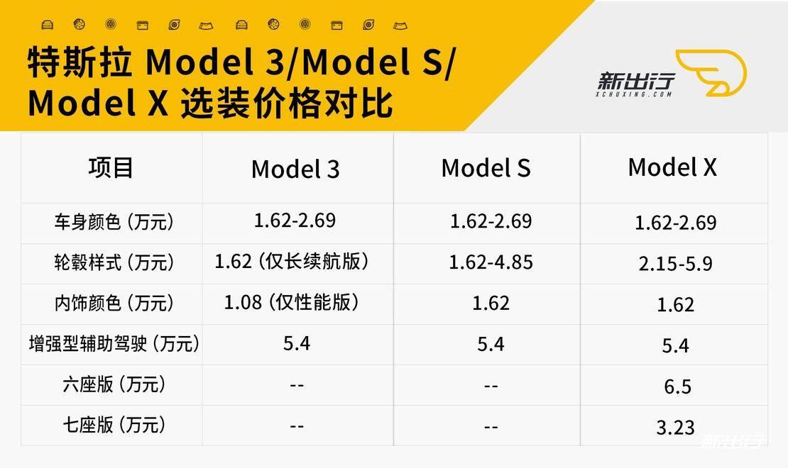 特斯拉选装价格对比.jpg