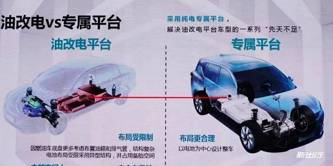 纯电平台对比燃油平台.jpg