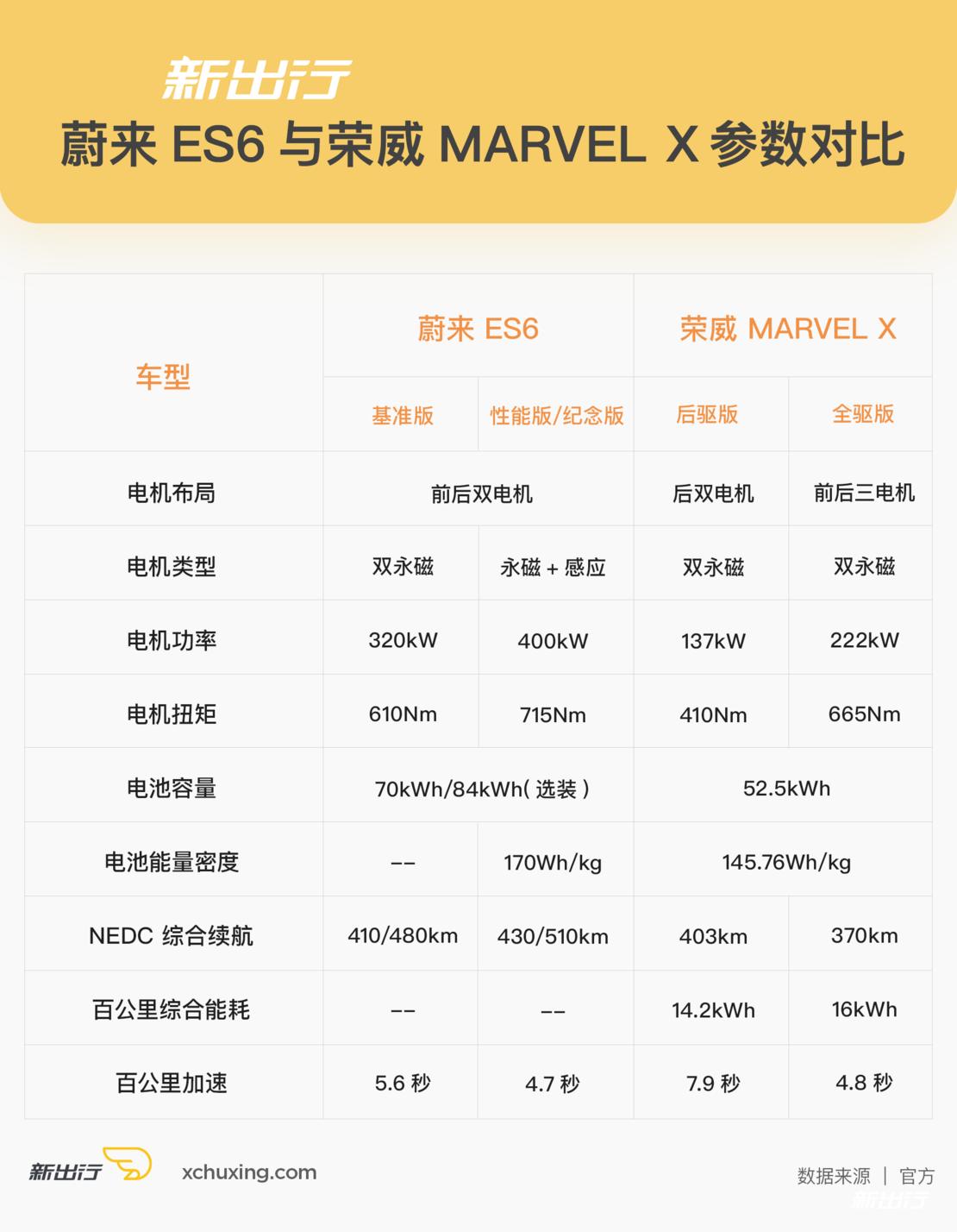 与荣威-MARVEL-X对比.png