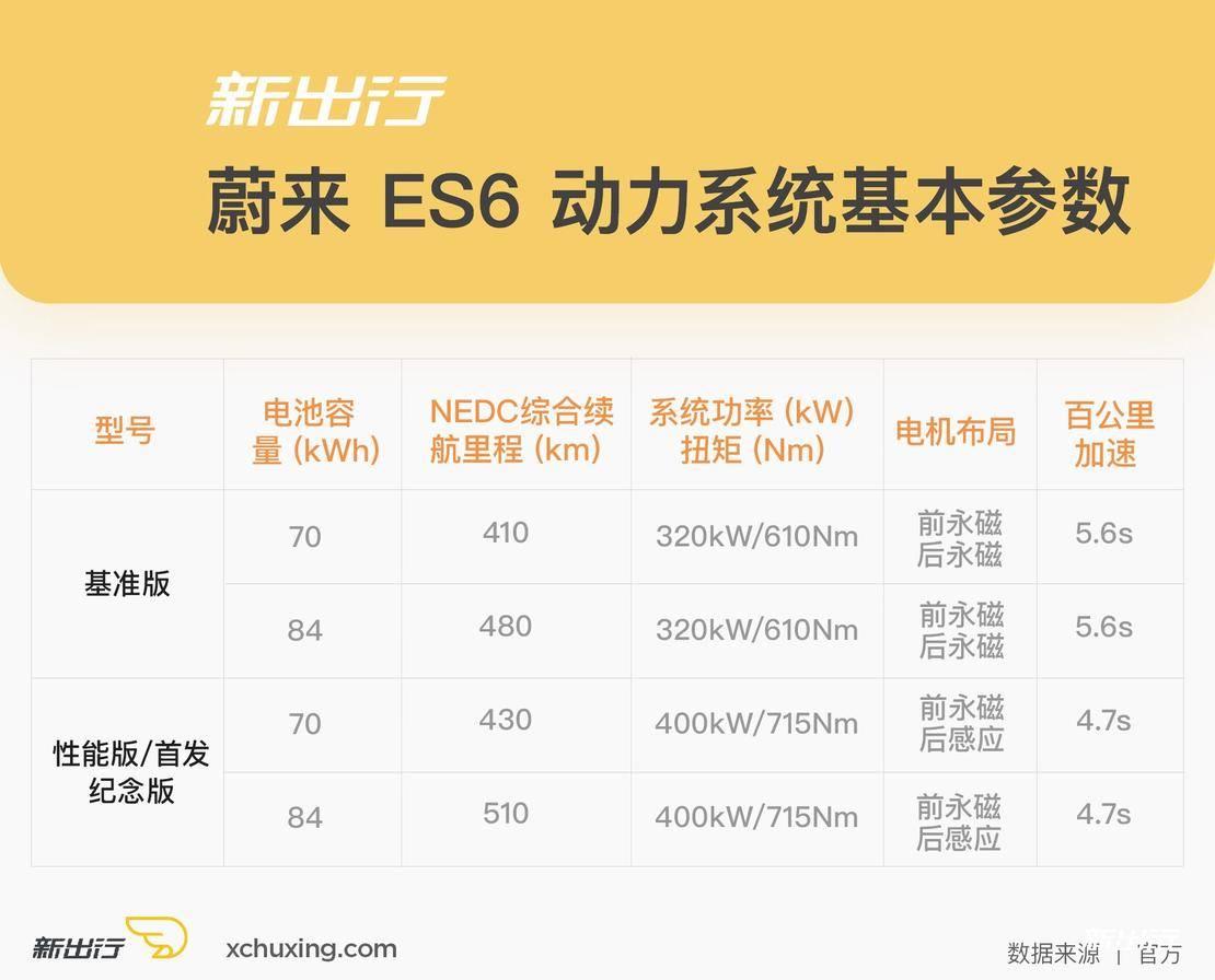 蔚来-ES6-动力参数.jpg