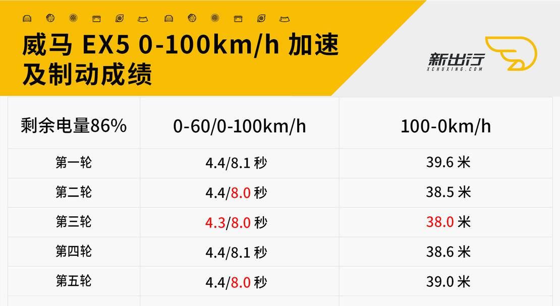 威马EX5加速时间.jpg