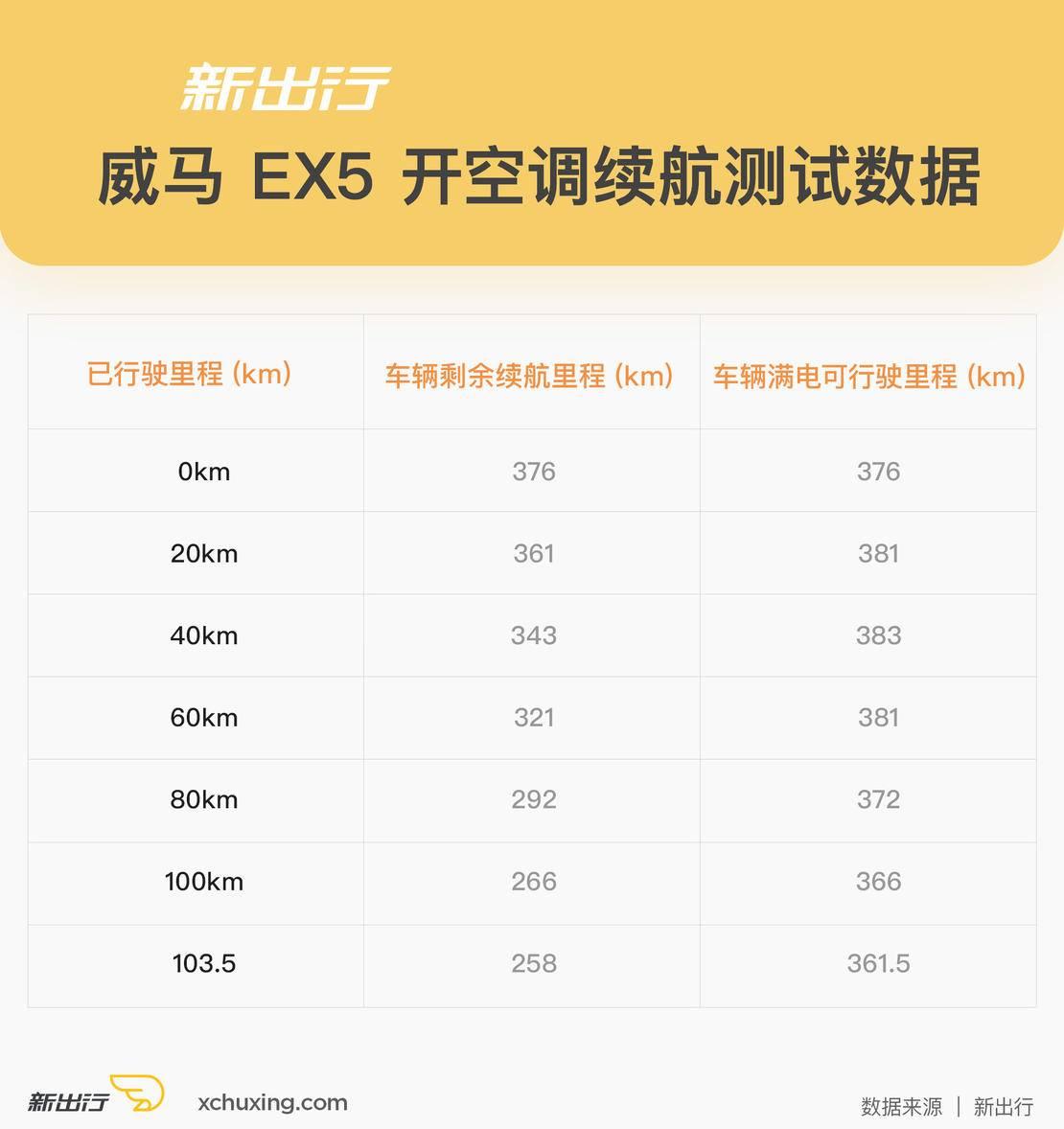 威马-EX5-开空调续航测试表.jpg