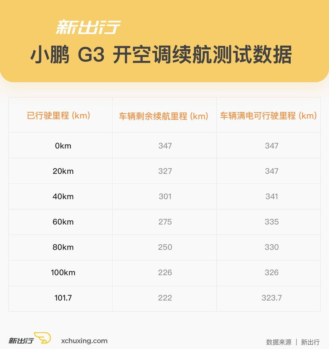 小鹏-G3-开空调续航测试表.jpg