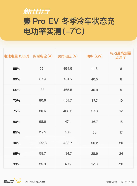 秦Pro-EV-冷车充电功率.png