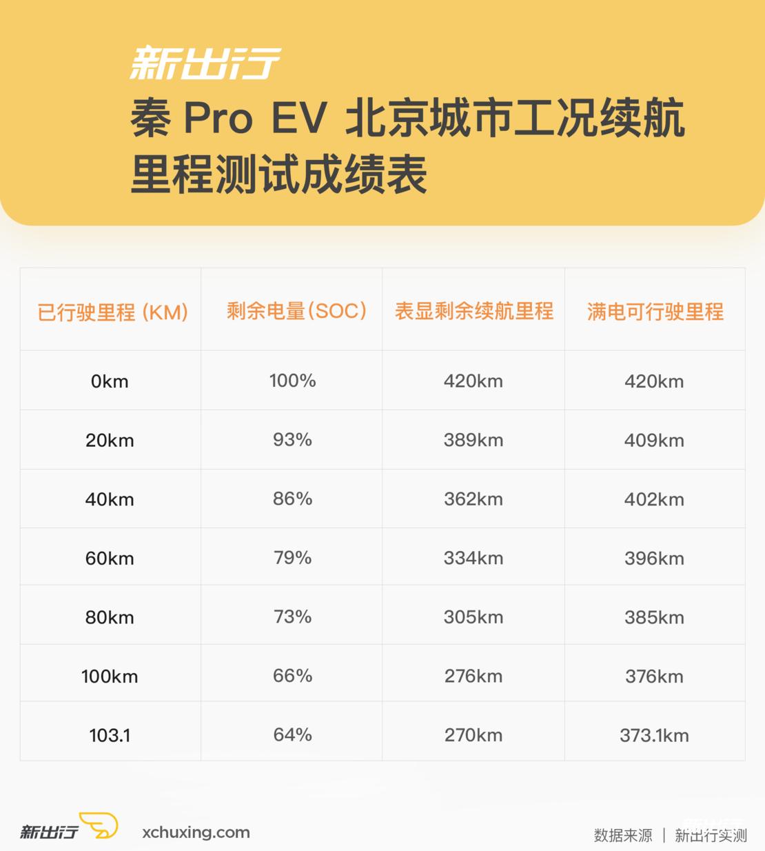 秦Pro-EV-城市工况续航表.png