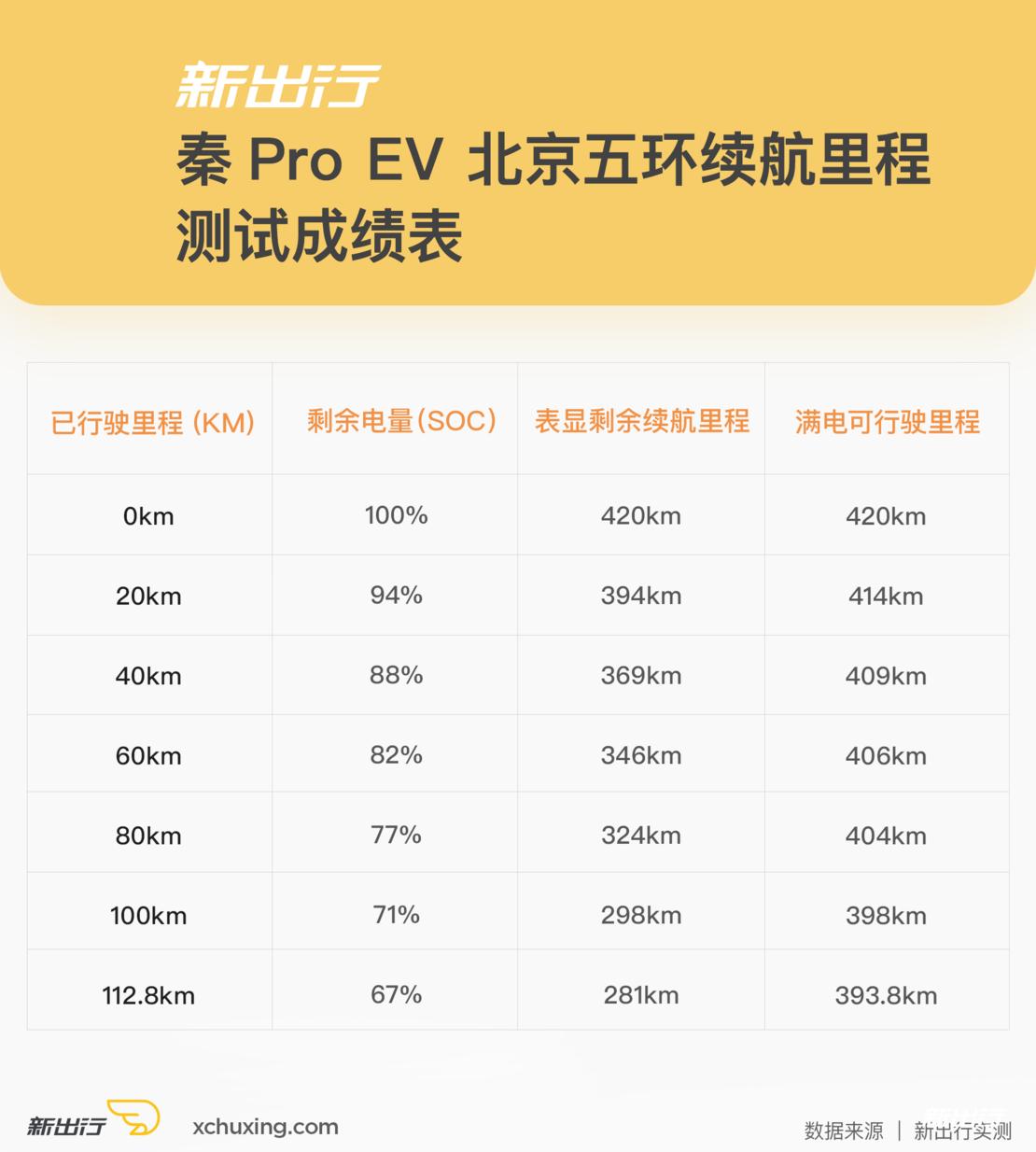 秦Pro-EV-五环续航表.png