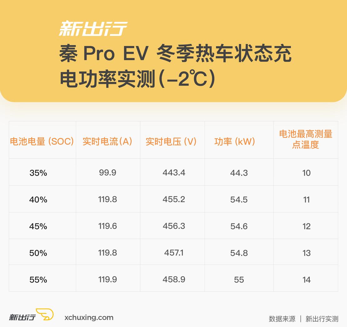 秦Pro-EV-热车充电功率.png
