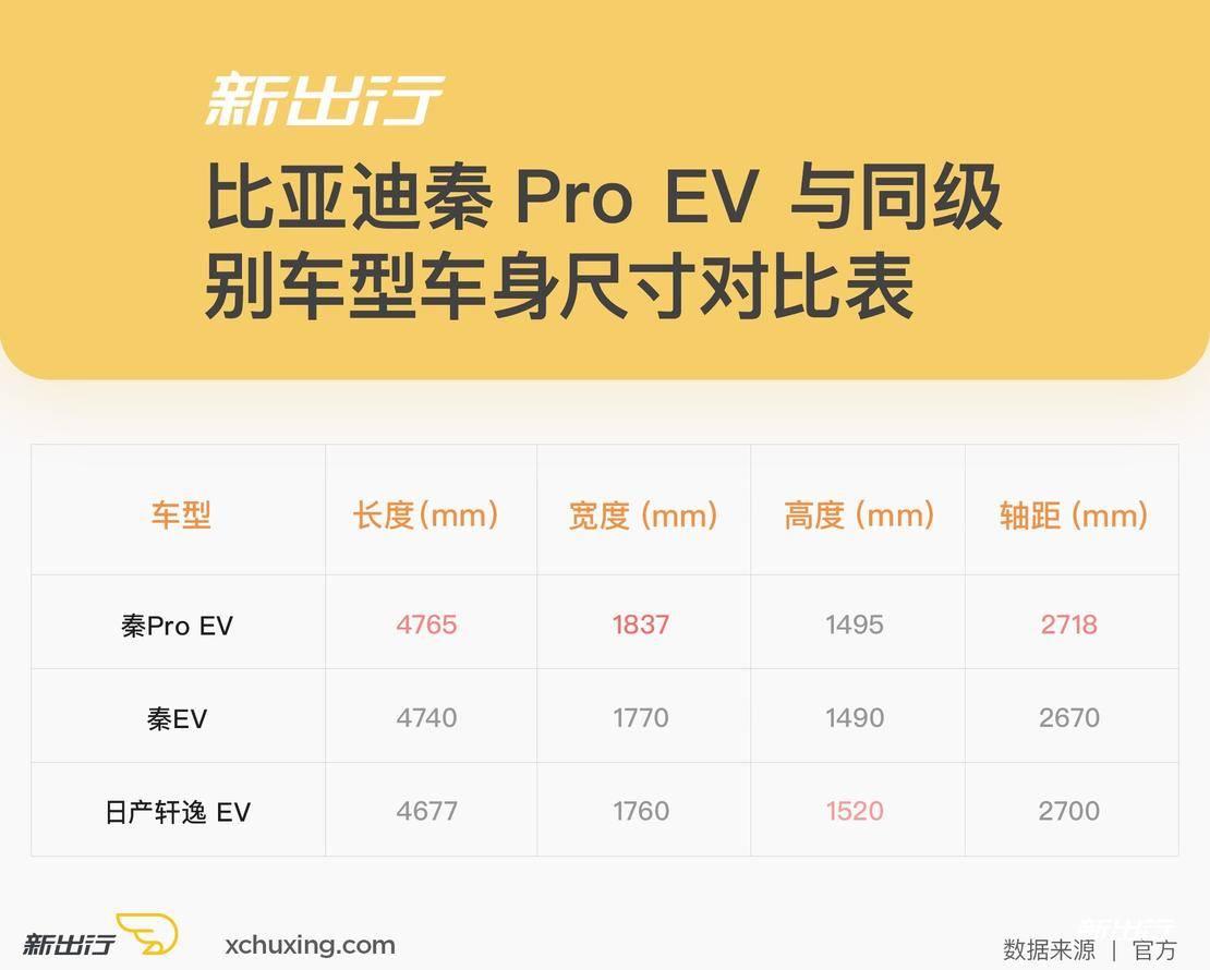 秦ProEV车身尺寸对比.jpg