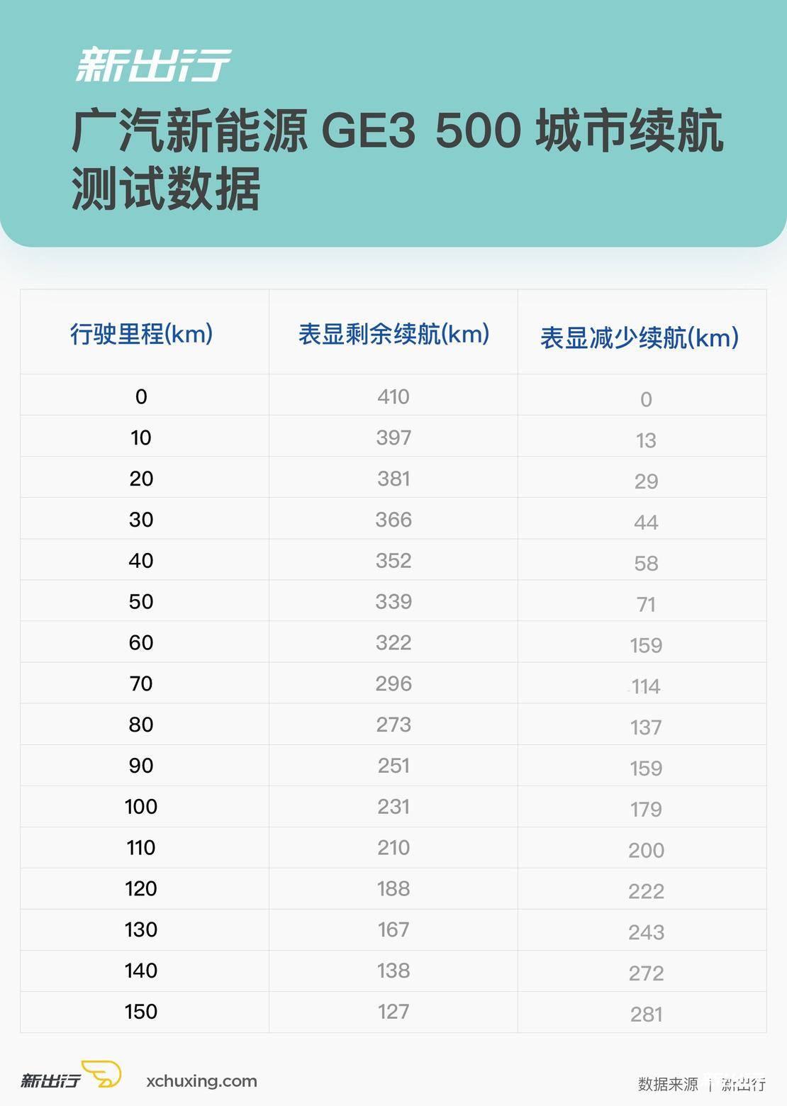 广汽新能源ge3城市续航.jpg