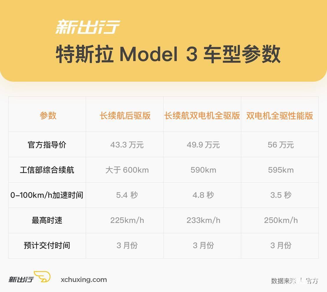 特斯拉Model-3数据.jpg