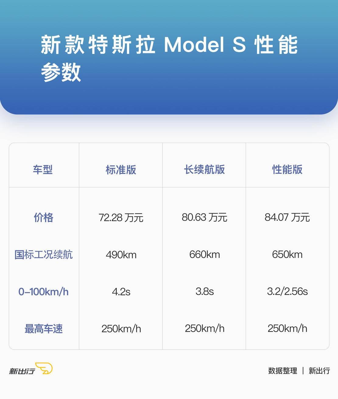 新款特斯拉-Model-S-性能参数.jpg