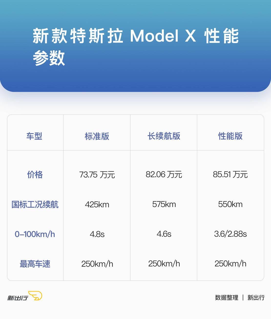 新款特斯拉-Model-X-性能参数.jpg