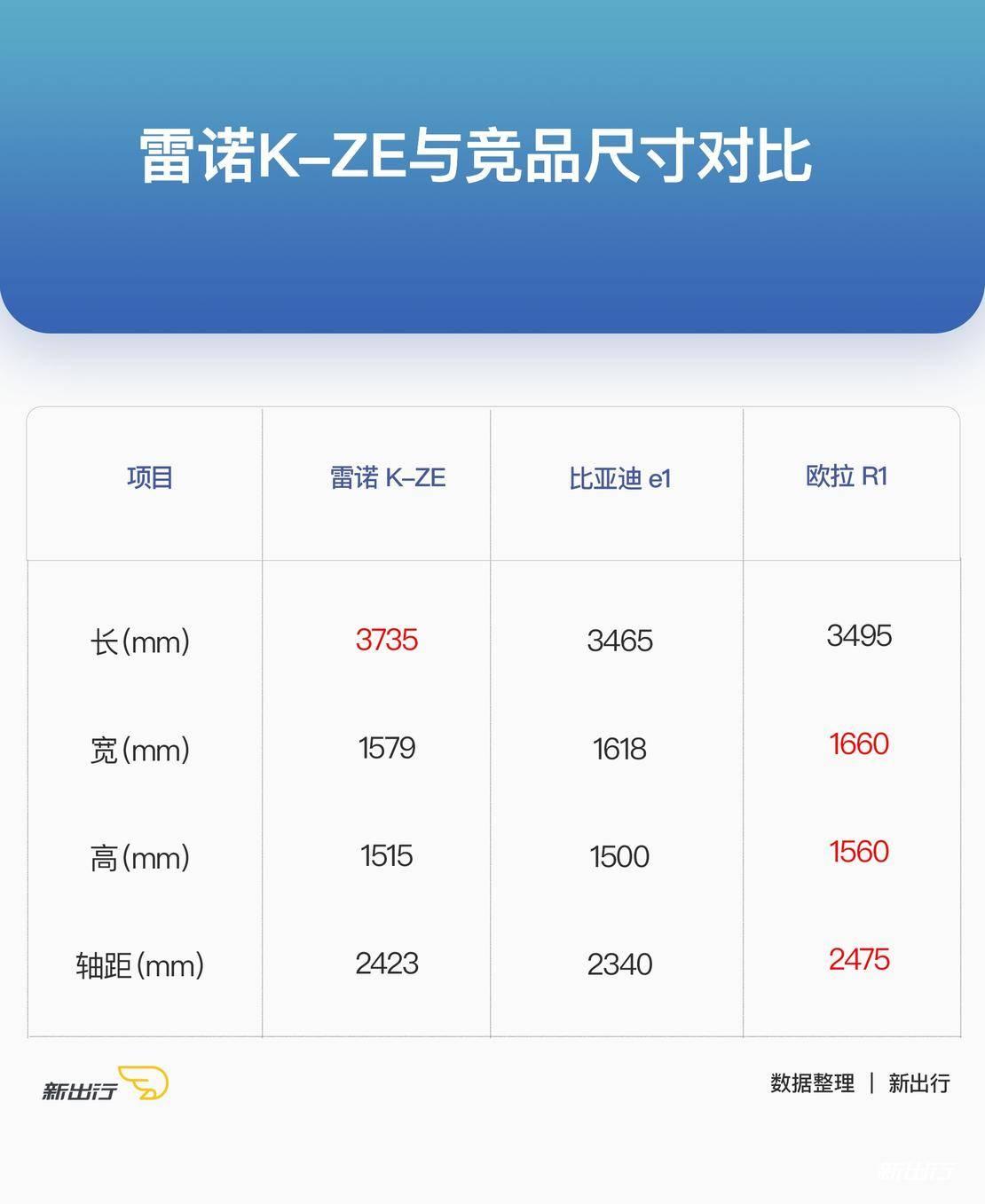 雷诺K-ZE尺寸对比.jpg