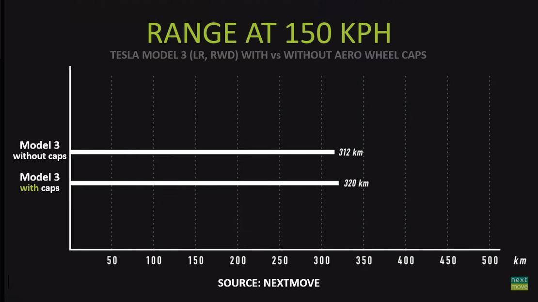 nextmove-Tesla-Model-3-Aero-Wheel-Test-Chart-ENG.jpg