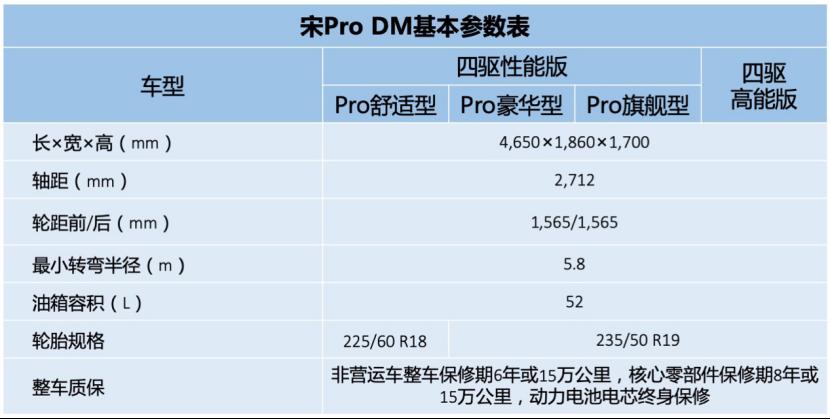 宋Pro DM四款车型配置曝光425.png