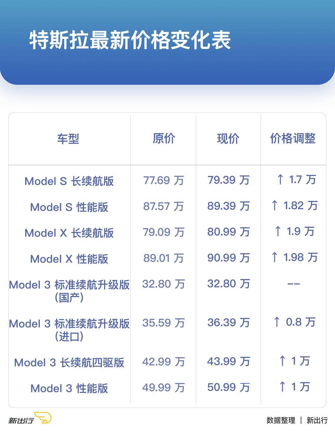 Model 3最高涨价1万元 特斯拉全系车型售价上调