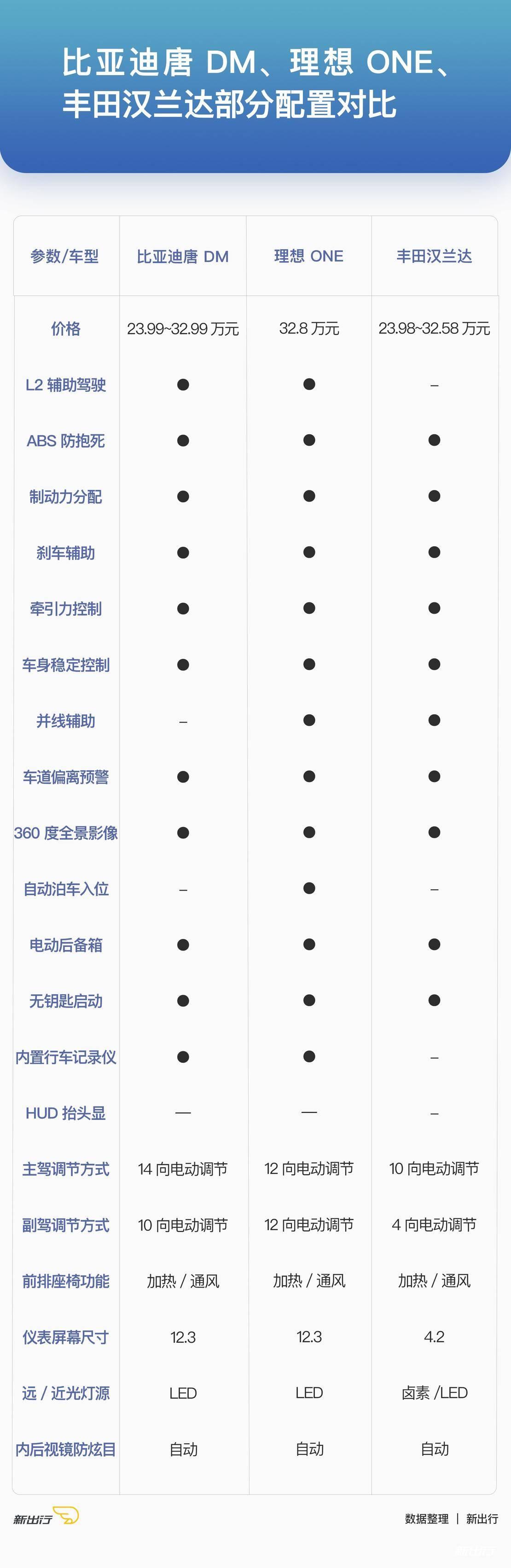3SUV部分配置对比.jpg