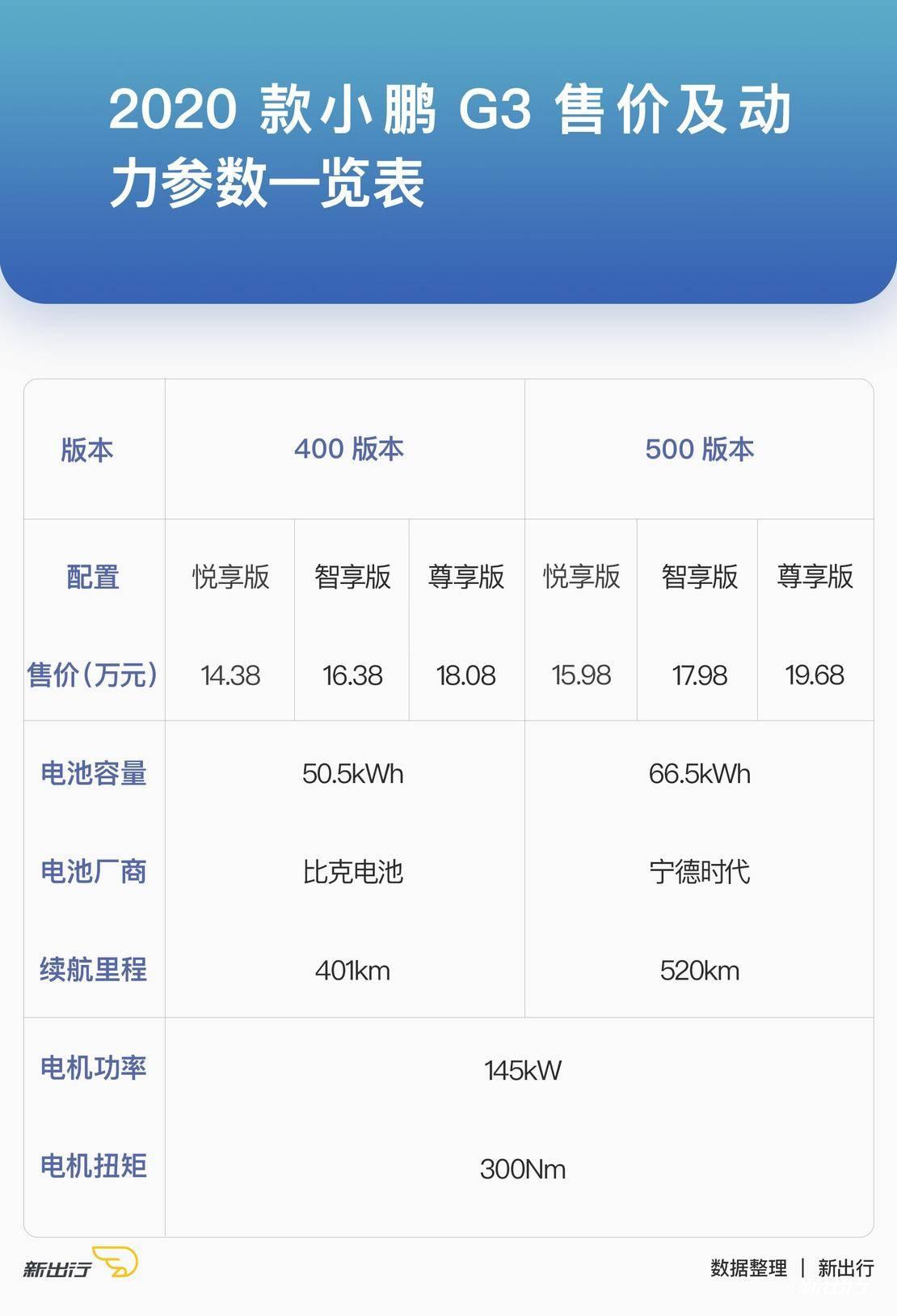 小鹏G3售价.jpg