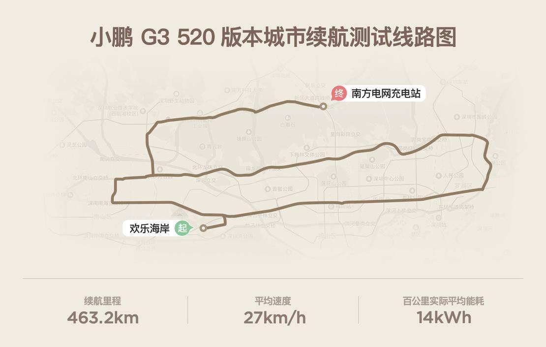 小鹏城市路线.JPG