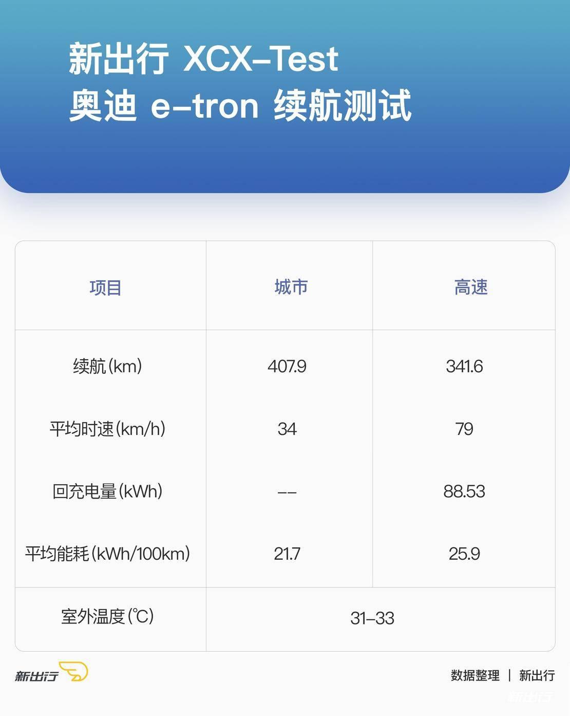 奥迪e-tron续航测试汇总.jpg