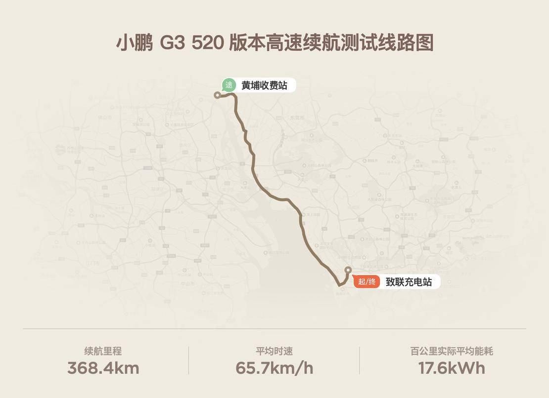 小鹏g3高速续航.jpg
