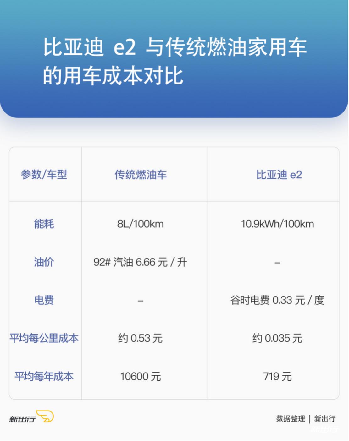 【e2 新出行】集智能与安全于一身,比亚迪 e2 成十万级纯电动标杆_0929v5 13251.png.png
