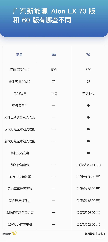 LX-60-版本与70版本的不同.jpg
