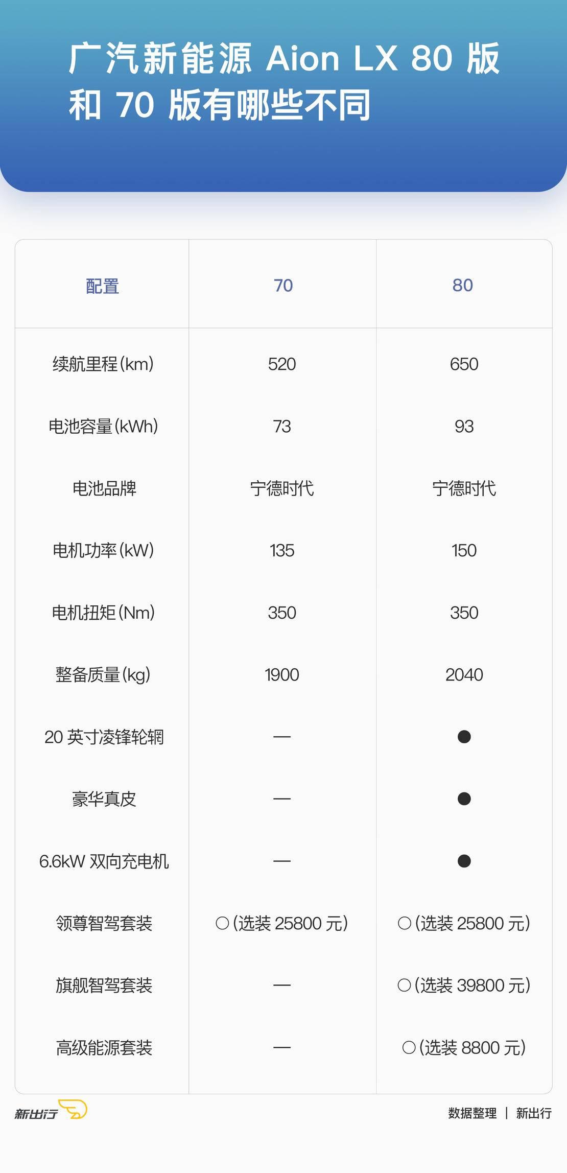 LX-70-版本与80版本的不同.jpg