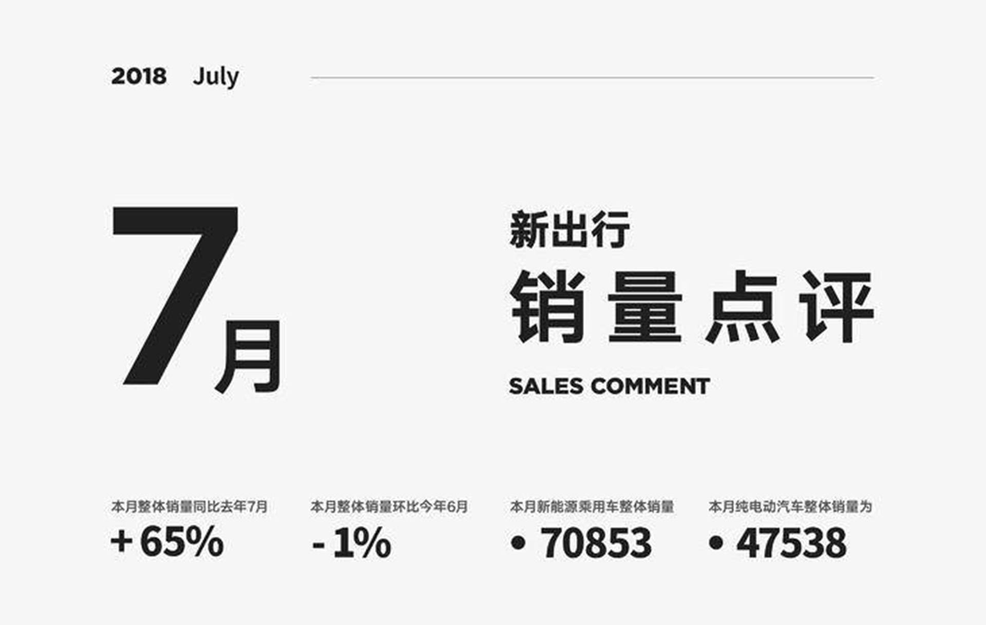 销量点评丨7 月销 7.1 万辆 A 级车回归领军地位